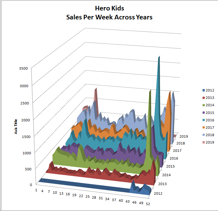 Hero Kids - Sales Per Week Across Years